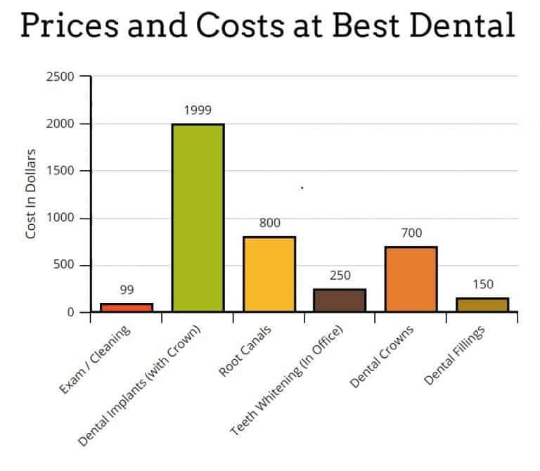 Houston Dentist Costs