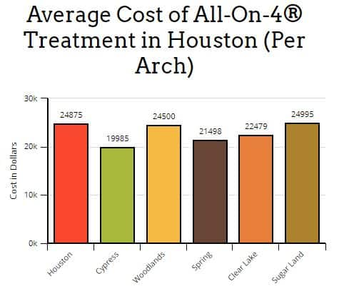 All-on-4 cost houston