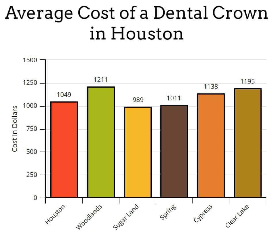 dental crown cost houston chart