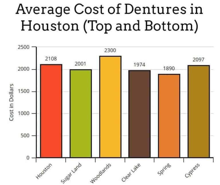 dentures cost houston tx